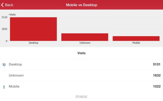 mobile vs desktop august 2014